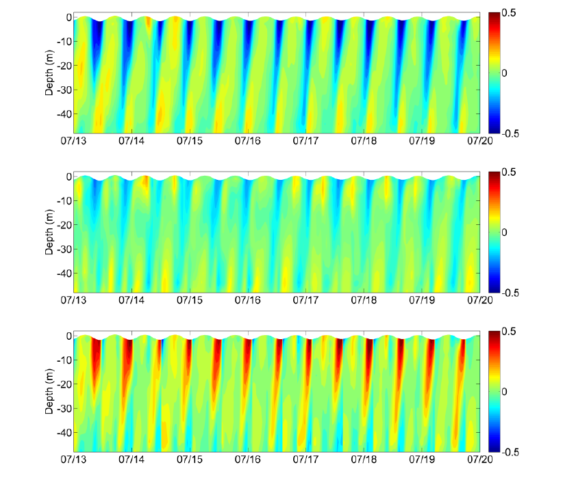 Figure 2 - Time series of model predicted zonal (a), meridional (b)  component of current and in the main flow direction (c) at proposed ADCP location.